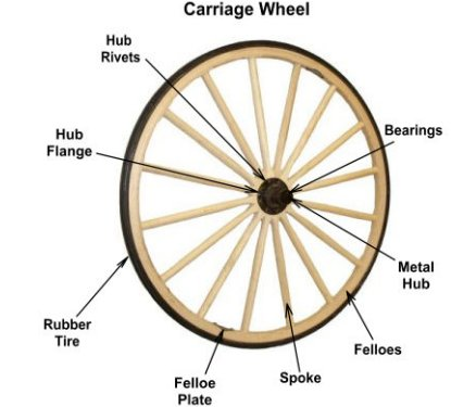 Carriage Wheel Information and History