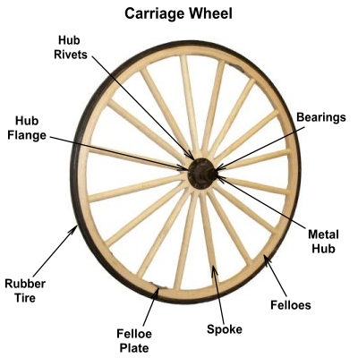 The discovery wheel essays